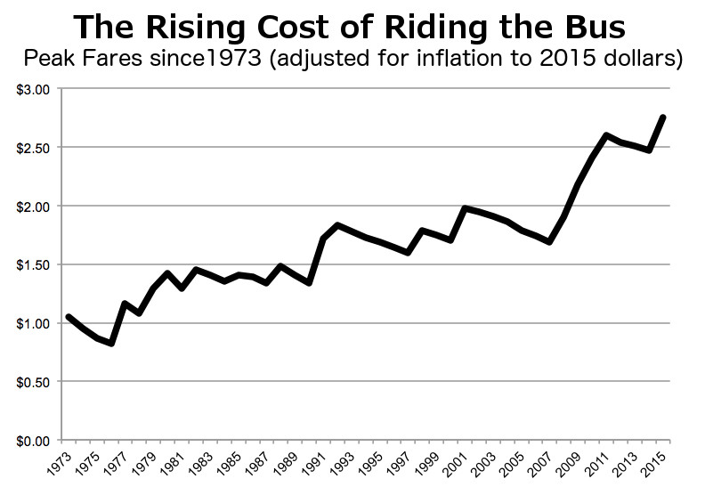 image_Rising Cost of Riding the Bus